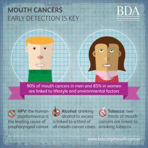 mouth cancer risk factors